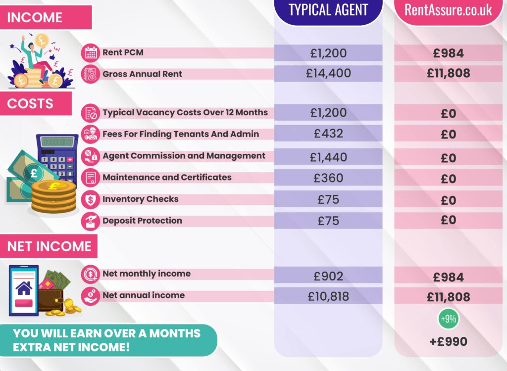 Guaranteed rental income comparison chart using an letting agency verses the benefits of using RentAssure